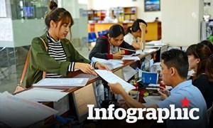 [Infographics] Tiêu chí nào đánh giá, xếp loại cán bộ, công chức, viên chức?