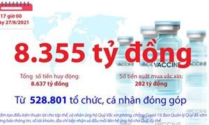 [Infographics] Quỹ Vắc xin phòng, chống COVID-19 còn dư 8.355 tỷ đồng