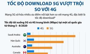 [Infographics] Tốc độ download 5G vượt trội so với 4G