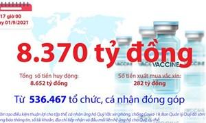 [Infographics] Quỹ Vắc xin phòng, chống COVID-19 còn dư 8.370 tỷ đồng