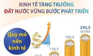 [Infographic] Kinh tế tăng trưởng, đất nước vững bước phát triển