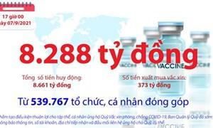 [Infographics] Quỹ Vắc xin phòng, chống COVID-19 còn dư 8.288 tỷ đồng
