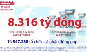 [Infographics] Quỹ Vắc xin phòng, chống COVID-19 còn dư 8.316 tỷ đồng