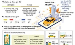 [Infographics] Dự thảo quy chế quản lý hoạt động xe taxi tại Hà Nội