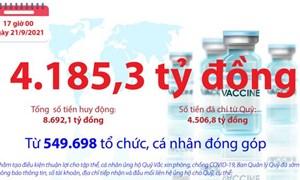 [Infographics] Quỹ Vắc xin phòng, chống COVID-19 còn dư 4.185,3 tỷ đồng