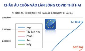 [Infographics] Châu Âu cuốn vào làn sóng Covid-19 thứ hai