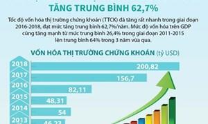 [Infographics] Tốc độ vốn hóa thị trường chứng khoán tăng trung bình 62,7%