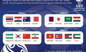 [Infographics] U23 Việt Nam đụng Triều Tiên, Jordan và UAE tại vòng chung kết U23 châu Á