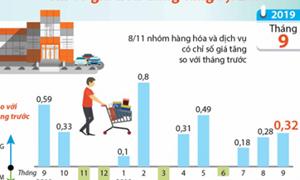 [Infographics] Chỉ số giá tiêu dùng tháng 9 tăng 0,32%