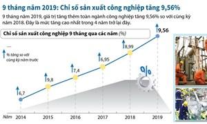 [Infographics] Chỉ số sản xuất công nghiệp tăng cao nhất trong 4 năm trở lại đây