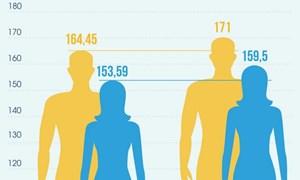 [Infographics] Người Việt Nam lùn thứ tư thế giới, 35 năm chỉ cao thêm 4 cm