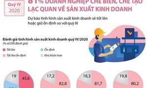[Infographics] 81% doanh nghiệp chế biến chế tạo lạc quan về kết quả kinh doanh quý IV/2020