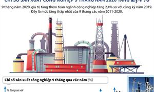 [Infographics] Chỉ số sản xuất công nghiệp 9 tháng năm 2020 tăng 2,4%