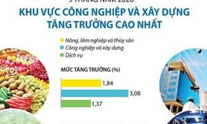 [Infographics] Khu vực công nghiệp và xây dựng tăng trưởng cao nhất trong 9 tháng