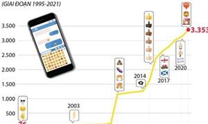 [Infographics] Số lượng biểu tượng cảm xúc toàn cầu tăng lên 3.353 vào năm 2021