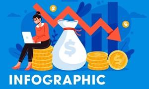 [Infographics] Bức tranh kinh tế Việt Nam trong 9 tháng đầu năm