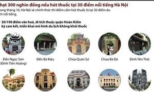 [Infographics] Phạt 300.000 đồng nếu hút thuốc tại 30 điểm nổi tiếng ở Hà Nội