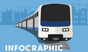 [Infographics] Tàu metro số 1 được chở qua đường nào ở TP. Hồ Chí Minh?