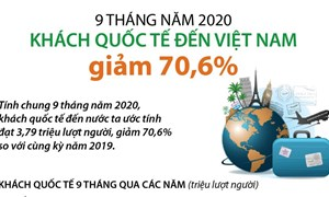 [Infographics] 9 tháng: Khách quốc tế đến Việt Nam giảm 70,6%