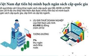 [Infographics] Việt Nam đạt minh bạch về ngân sách cấp quốc gia