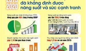 [Infographics] Kinh tế - xã hội Hà Nội đã khẳng định được năng suất và sức cạnh tranh