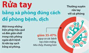 [Infographics] Rửa tay bằng xà phòng đúng cách để phòng bệnh, dịch