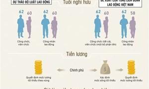 [Infographics] Đề xuất tăng ngày nghỉ, giảm giờ làm