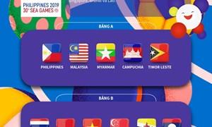 [Infographics] Vòng bảng môn bóng đá nam SEA Games 30