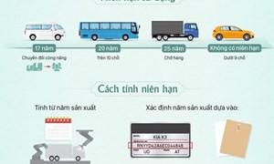 [Infographics] Ôtô ở Việt Nam được phép sử dụng trong bao lâu