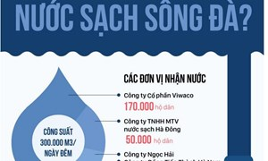 [Infographics] Nơi nào chịu ảnh hưởng trong cuộc khủng hoảng nước sạch sông Đà?
