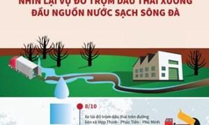 [Infographics] Nhìn lại vụ đổ trộm dầu thải xuống đầu nguồn nước sạch sông Đà