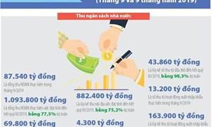 [Infographics] Số liệu tài chính - ngân sách nhà nước tháng 9 và 9 tháng đầu năm 2019