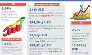 [Infographics] Số liệu kinh tế vĩ mô tháng 9 và 9 tháng đầu năm 2019