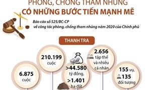 [Infographics] Phòng chống tham nhũng có những bước tiến mạnh mẽ