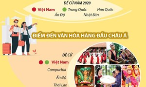 [Infographics] Việt Nam trở thành điểm đến di sản hàng đầu châu Á