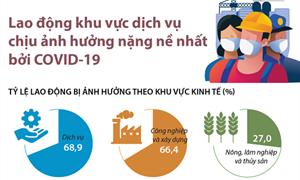 [Infographics] Lao động khu vực dịch vụ chịu ảnh hưởng nặng nề nhất bởi Covid-19