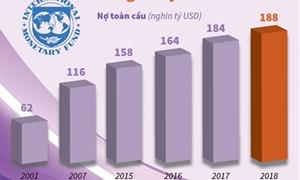 [Infographics] Nợ toàn cầu tăng lên mức kỷ lục 188 nghìn tỷ USD