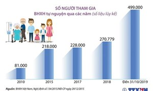 [Infographics] Đề xuất giảm thời gian đóng, tăng hỗ trợ tham gia bảo hiểm tự nguyện