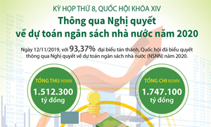 [Infographics] Nghị quyết về dự toán ngân sách nhà nước năm 2020