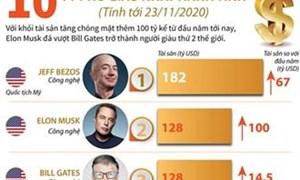 [Infographics] Điểm mặt 10 tỷ phú giàu nhất hành tinh