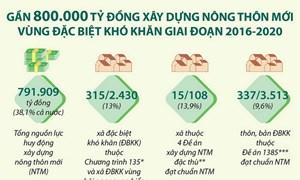 [Infographics] Gần 800.000 tỷ đồng xây dựng nông thôn mới vùng đặc biệt khó khăn