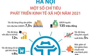 [Infographics] Hà Nội: Một số chỉ tiêu phát triển kinh tế-xã hội năm 2021