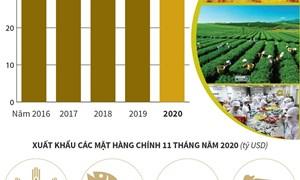 [Infographics] 11 tháng, xuất khẩu nông-lâm-thủy sản tăng 2,4%