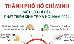 [Infographics] TP. Hồ Chí Minh: Một số chỉ tiêu phát triển kinh tế - xã hội năm 2021