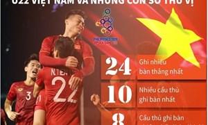 [Infographics] U22 Việt Nam và những con số thú vị tại SEA Games 30