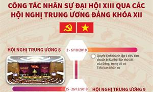 [Infographics] Công tác nhân sự Đại hội XIII qua các hội nghị Trung ương Đảng khóa XII