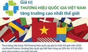 [Infographics] Giá trị thương hiệu của Việt Nam tăng cao nhất thế giới