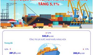 [Infographics] Năm 2020, kim ngạch xuất, nhập khẩu của Việt Nam tăng 5,1%