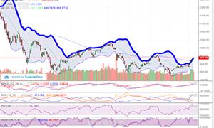 VN-Index đang rất lạc quan