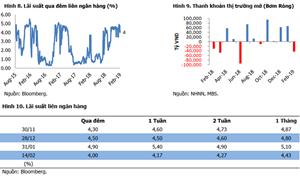 Lãi suất liên ngân hàng giảm mạnh, tỷ giá ổn định